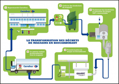 déchets,biocarburants,énergies renouvelables,transport,environnement,co2,papier