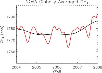 co2,méthane,pollution,chauffage,gaz à effets de serre,atmosphère,italie,environnement