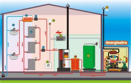 électricité,énergies renouvelables,chauffage,autonomie,industrie