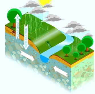 géologie, météo, eau, agriculture, écologie