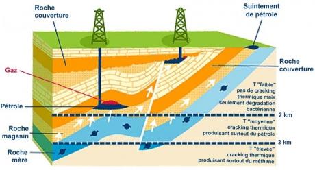 gaz de schiste,energies fossiles,pétrole,climat,changements climatiques