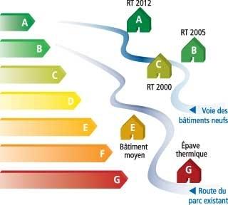 énergies renouvelables,bâtiment,chauffage,consommation,développement durable
