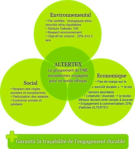 coton,bio,développement durable,label