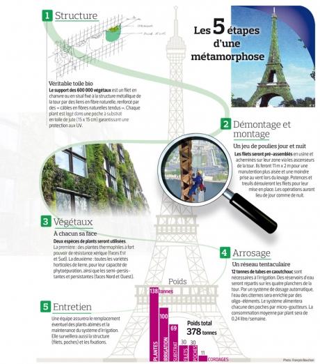végétalisation,plantes,ville,paris,urbanisme,co2
