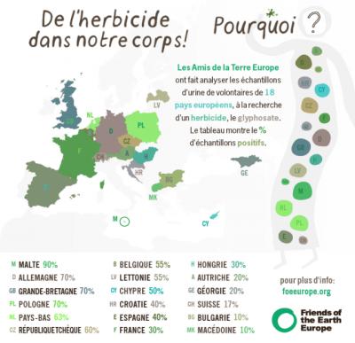 pesticides,herbicide,santé,monsanto,roundup,médecine,alimentation