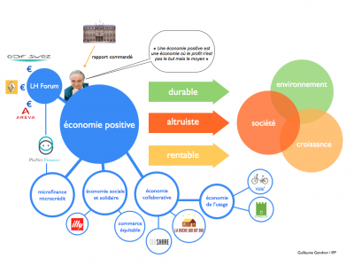 sciences humaines,économie,ong,travail,environnement
