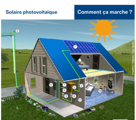 énergies renouvelables,solaire,photovoltaïque,soleil,énergies,électricité