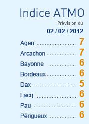 indices-aquitaine.png