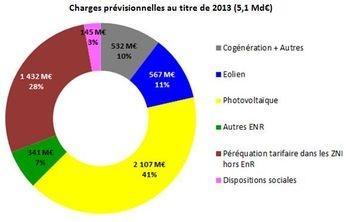 solaire,énergies renouvelables,photovoltaïque,électricité,développement durable