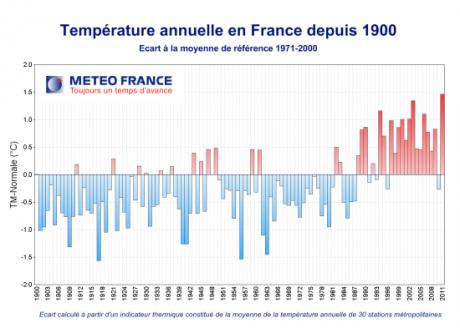 météo,changements climatiques,réchauffement climatique,environnement
