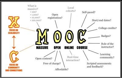mooc,éducation,sciences humaines,sciences,sciences sociales,université,amérique