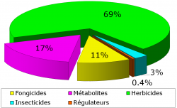 pesticides,herbicide,pollution,rivière,eau,eau potable