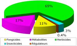 pesticides,herbicide,pollution,rivière,eau,eau potable